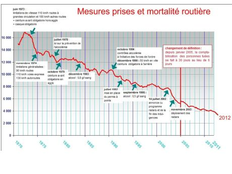 Mortalite routes falsifiée