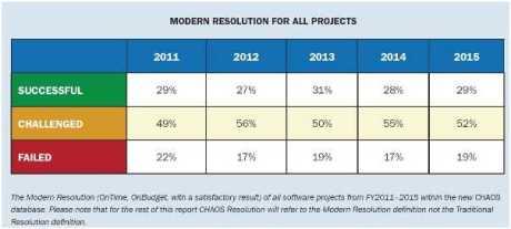 Crise du logiciel de 2011 à 2015