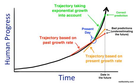 Le progrès est exponentiel